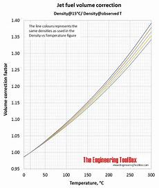 Jet A Weight Temperature Chart Density Of Jet Fuel As Function Of Temperature