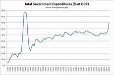 Government Charts And Graphs Fun Facts About Us Government Spending Economicsjunkie