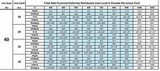 Steel Weight Table Chart Structure Magazine Three Benefits Of The Composite Steel