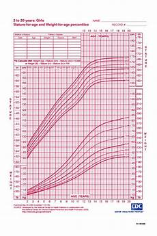 Girl Baby Growth Chart Calculator 5 Best Images Of Cdc Growth Chart Percentile Calculator