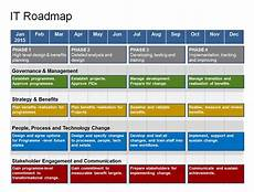 Free Roadmap Template How Do I Create A Powerpoint Product Roadmap Quickly