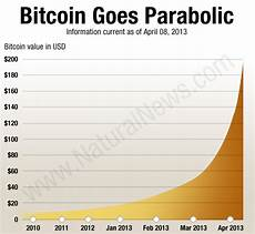 Bitcoin Value Rise Chart The Bitcoin Bubble Why Speculative Bitcoin Buy Ins Now