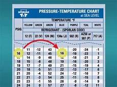407c Pressure Temp Chart How To Use A P T Chart Youtube