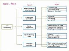 Why Why Chart Template Team Leadership Services