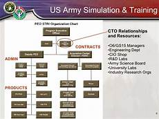 Peo C3t Organizational Chart The Role Of The Cto In A Growing Organization