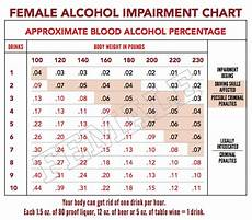 Alcohol Chart Serving Alcohol Craft Academy