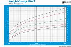 Boys Weight For Age Chart Growth Monitoring Height And Weight