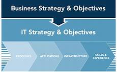 It Strategy It Review And Planning Kansas City Trabon Solutions