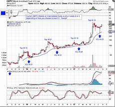Gbtc Chart Bitcoin Cycle Update Beware The Gap Investing Com
