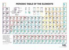 Table Of Elements Chart Multicolored Periodic Table Wall Charts For Chemistry