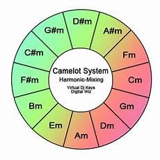 Dj Mixing Chart Dj Software Virtualdj Harmonic Key Mixing Simplified