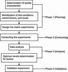 Taguchi Method Flowchart Representing The Taguchi Method For Optimization