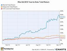Rite Aid Chart How Rite Aid Stock Soared 318 In 2013 The Motley Fool