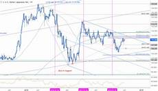 Usd Vs Jpy Live Chart Weekly Technical Perspective On The Japanese Yen Usd Jpy