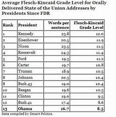Flesch Grade Level Chart Obama S State Of The Union Address Was At Eighth Grade