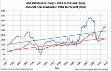Can Asx Chart Retirement Investing Today The Asx 200 Cyclically