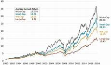Growth Vs Value Historical Chart Heartland Value Fund Manager Perspective Heartland Advisors