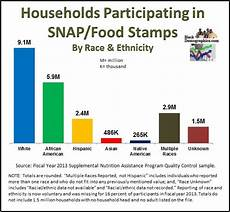 Welfare Distribution By Race Chart In America Blackdemographics Com Poverty