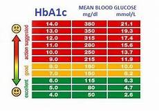 Blood Sugar Test Results Chart Pin On Diabetic Monitoring
