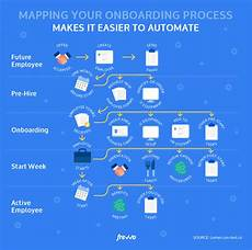 New Hire Flow Chart Employee Onboarding In The Digital Workplace Frevvo Blog