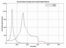 Gas And Oil Ratio Chart Fuel Oil Evinrude Fuel Oil Mix Ratio