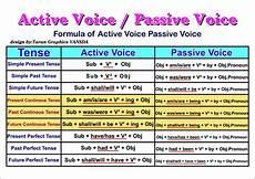 Active And Passive Rules Chart Soal Active Passive Sentences Kelas Xi