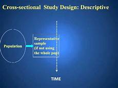 Cross Sectional Study Design Examples Descriptive Cross Sectional Study Design Youtube
