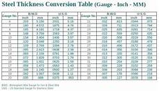 Plate Metal Thickness Chart Charter Meaning In Hindi Aluminum Gauge Thickness