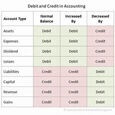 Accounting Debit And Credit Chart Debit And Credit In Accounting Double Entry Bookkeeping