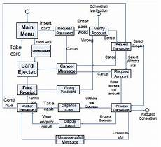State Chart Diagram For Atm State Transition Diagram Of The Atm System Download