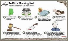 To Kill A Mockingbird Chapter 7 Summary To Kill A Mockingbird Summary Shmoop