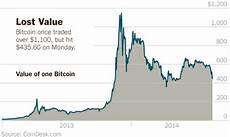 Chart Price Of Bitcoin Bitcoin S Price Falls 12 To Lowest Value Since May The