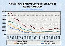 Cocaine Price Chart Truth The Anti Drugwar Trends In Average Cocaine Prices