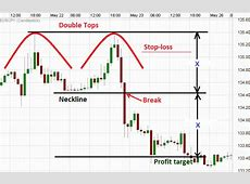 Reversal Chart Pattern: Double Tops   Forex Signals No