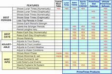 Solunar Feeding Chart Munhunt Solunar Hunting Calendar November 2013