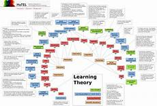 Learning Theories Comparison Chart Infographic Of Learning Theories Great Maths Teaching Ideas