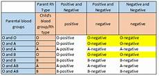 Positive And Negative Blood Type Chart Blood Type Chart Parents Gallery Of Chart 2019