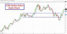 Us Dollar Basket Chart Us Dollar Remains Positive Despite Gdp Coulling