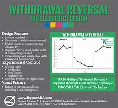 Single Subject Design Aba Graphics Bcaba Exam Applied Behavior Analysis Exam Study