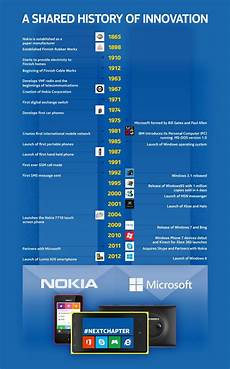 Microsoft History Timeline The Unwired Acquisition Microsoft To Acquire Nokia S
