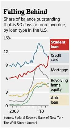 Student Loan Delinquency Rate Chart Marketwatch 666 3rd Qtr Gdp Revision 3rd Qtr Household