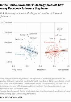 Congress Ideology Chart Congress Most Liberal Conservative Members Have More