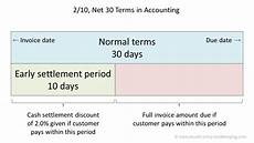 Net 30 Invoice Template Net 30 Terms Double Entry Bookkeeping