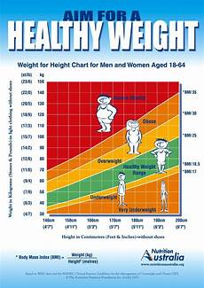 Healthy Chart Chart Maintaining Healthy Wght Mainl Ea 39 Education