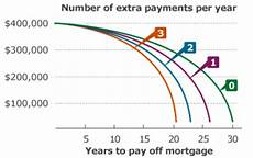 Additional Payments To Principal Calculator Pay Off Your Mortgage Early Shorter Term Loan Wells Fargo