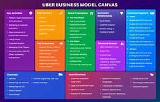 Uber Business Model How Uber Works A Complete Uber Business Model
