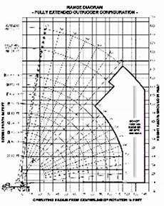 Grove 40 Ton Crane Load Chart Load Charts 40 Ton