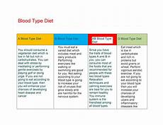 Positive And Negative Blood Type Chart 30 Blood Type Diet Charts Amp Printable Tables ᐅ Templatelab