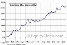 Bap Chart Credicorp Ltd Nyse Bap Seasonal Chart Equity Clock