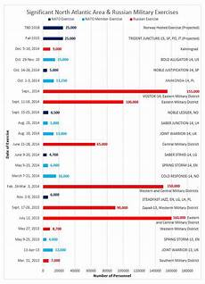 Nato Structure Chart Russia S Military Exercises Are Way Bigger Than Nato S